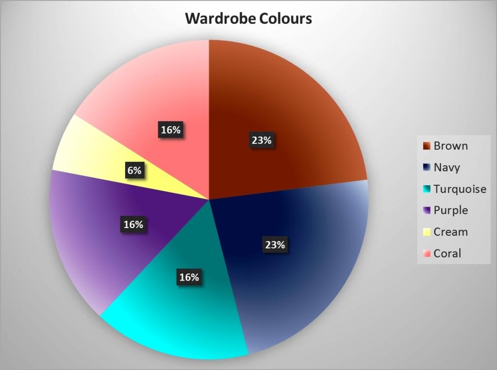 Wardrobe Colours chart version #01