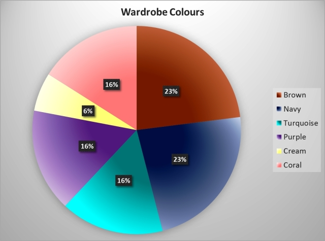 Wardrobe Colours chart version #01
